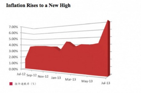 График показывает годовой уровень инфляции в Гонконге. Фото The Epoch Times