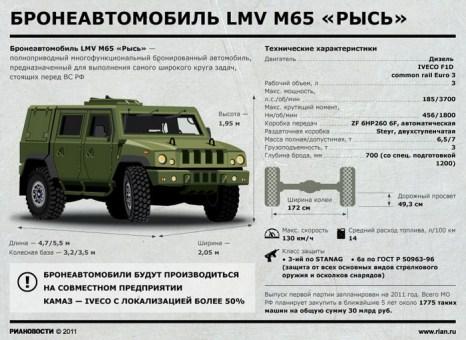 Бронеавтомобиль LMV M65