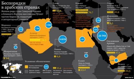Беспорядки в арабских странах