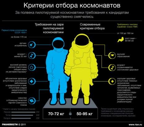 Критерии отбора космонавтов