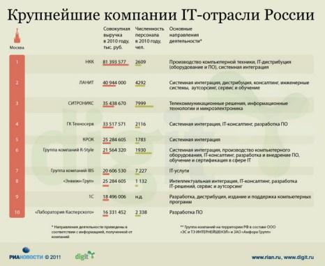 Крупнейшие компании IT-отрасли России
