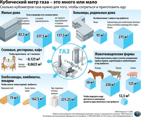 Кубический метр газа – это много или мало