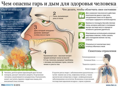 Чем опасны гарь и дым для здоровья человека