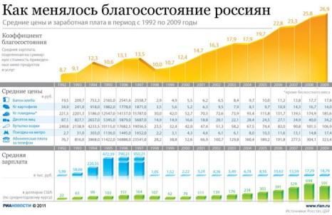 Как менялось благосостояние россиян