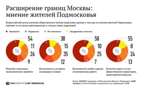 [21:27:59] Юля_Москва: Расширение границ Москвы: мнение жителей Подмосковья