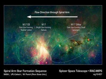 Это цветное изображение в инфракрасном свете зафиксированное космическим телескопом «Спитцер» показало, что мистическое облако   M17 SWex  формирует звезды с бешенной скоростью, но еще не породило самые массивные звезды. (NASA/JPL-Caltech/M. Povich/Penn State)