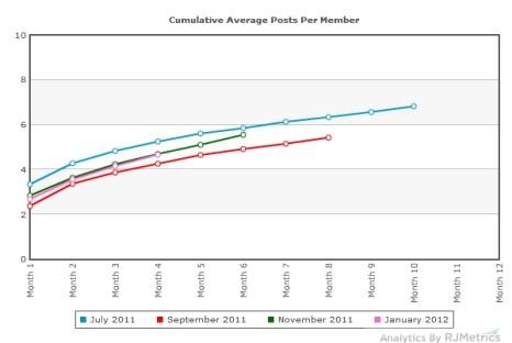 Рост числа сообщений Google+ по месяцам. Фото: RJMetrics