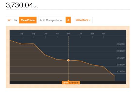 Диаграмма уровня китайских валютных резервов. Фото: Bloomberg