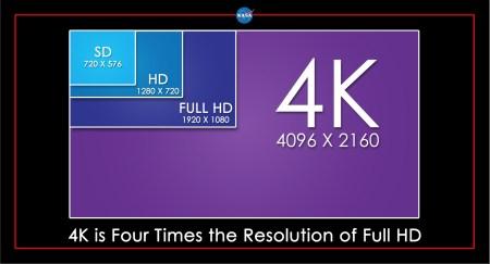 Иллюстрация различных разрешений в телевидении. Фото: НАСА