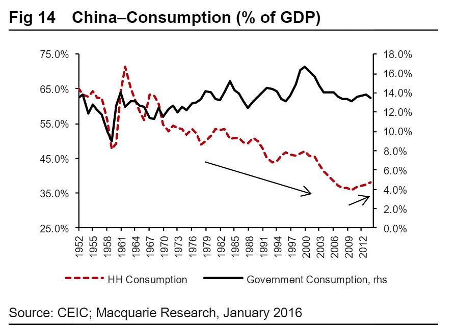 Уровень потребления в Китае (процент от ВВП). Фото: Macquarie