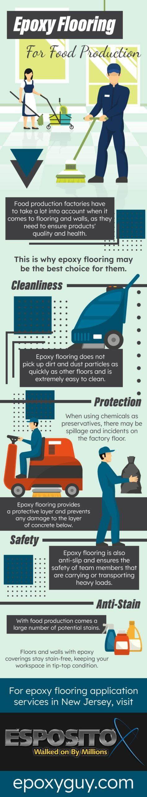 Epoxy floor for food production