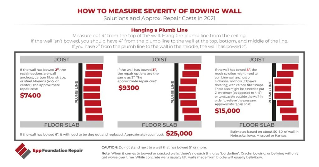 How to measure the severity of a bowing wall; repair options depend on how much it has bowed; repair costs range from $7400 to $25000 in Omaha, Lincoln, Grand Island, depending on severity