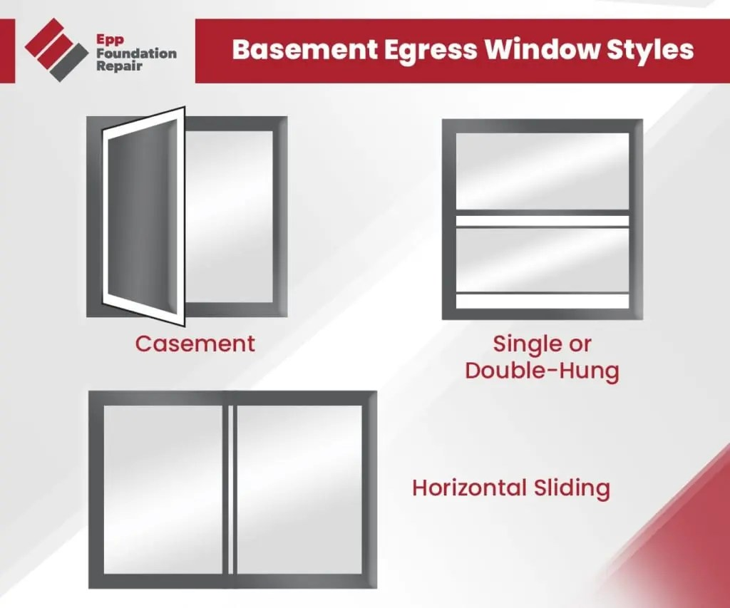 Graphic showing the three basement egress window styles: casement, single or double hung, and horizontal sliding