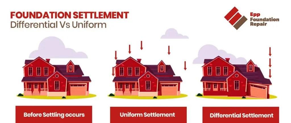 differential settlement epp