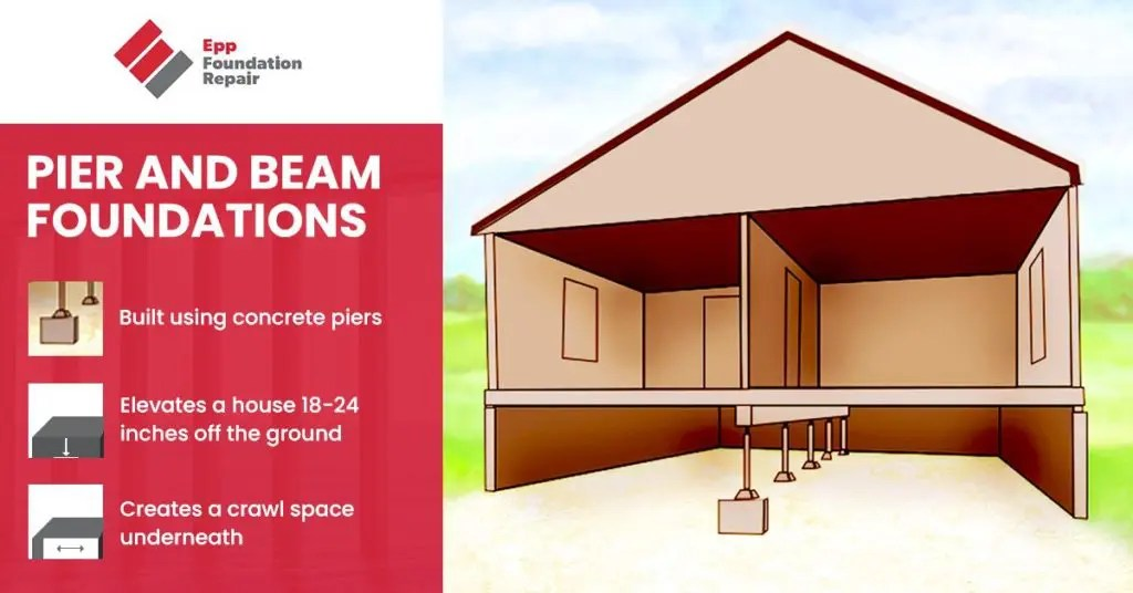 pier and beam foundation infographic