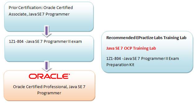 Java SE 7 OCP Training Lab