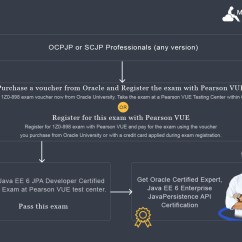 Oracle Sql Developer Entity Relationship Diagram 2005 Ford Focus Zx5 Radio Wiring Ocejpad 6 Practice Tests Java Ee Persistence Api