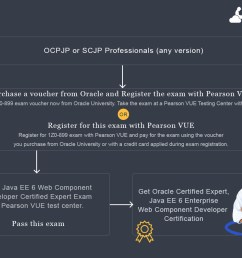 oracle certified expert java ee 6 web component developer certification path [ 1280 x 912 Pixel ]