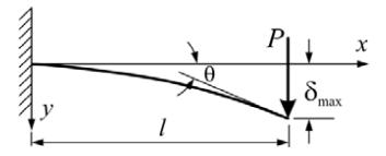 Single Load Cantilever Beam Deflection Calculator