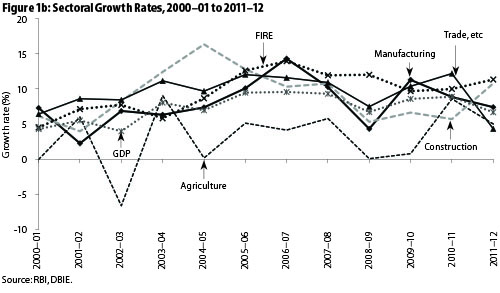 What Does the Rural Economy Need? : Analysis of the