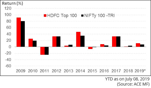 Graph: 2 - HDFC Top 100 Fund: Year-on-Year Performance
