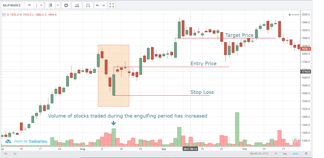 Bullish Engulfing Pattern Bajaj Finance Eqsis Pro