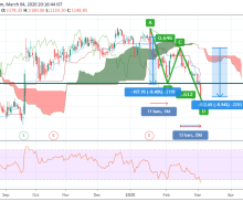 Found three patterns which confirm buy call for HDFC