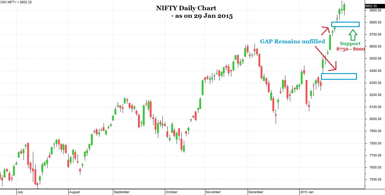 Nifty price chart for 30 Jan 2015