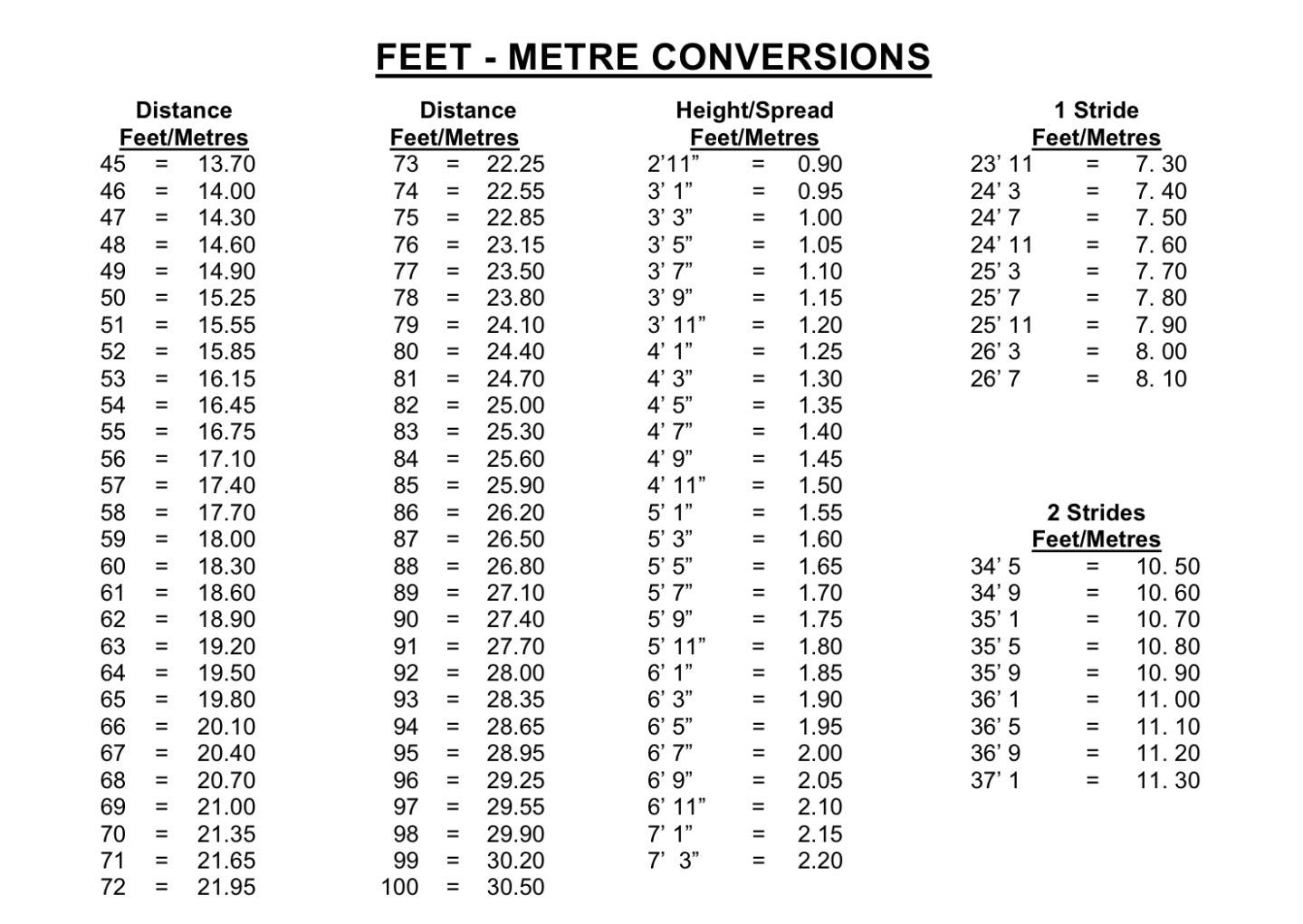 Feet in meter 50 Feet to