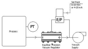 Vacuum Pressure Regulators Used for Material Handling
