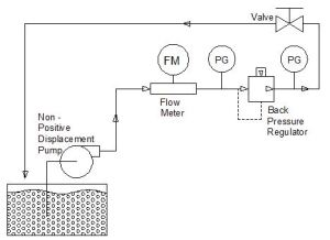 Control the Flow of a Pump