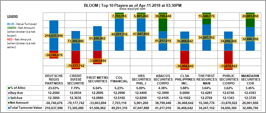 Bloomberry Resorts Corporation - Top 10 Players - 11 April 2018
