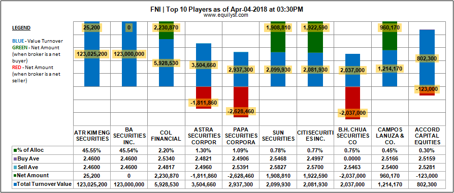 Global Ferronickel Holdings - Top 10 Players - 4 April 2018