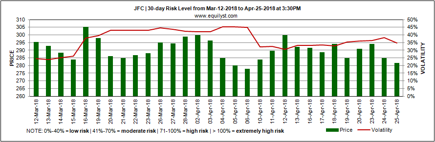Jollibee Foods Corporation - Risk Level - 25 April 2018