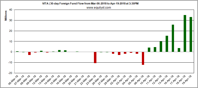 VITA - Foreign Fund Flow - 19 April 2018
