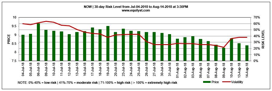 NOW - Risk Level - 8.14.2018