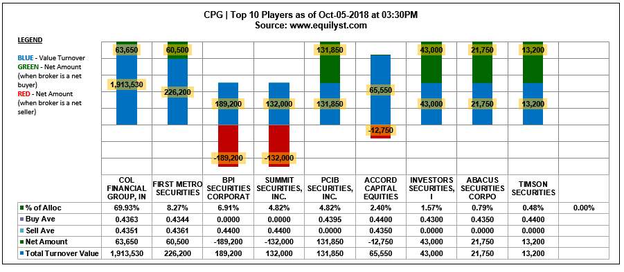 CPG - Top 10 Players - 10.5.2018