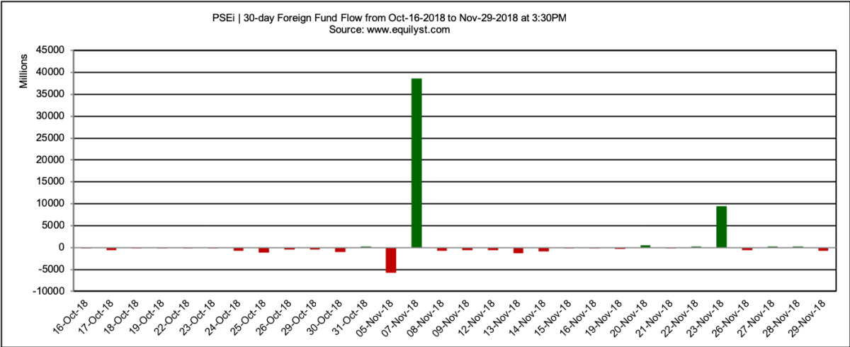 PCOMP - Foreign Fund Flow - 11.29.2018