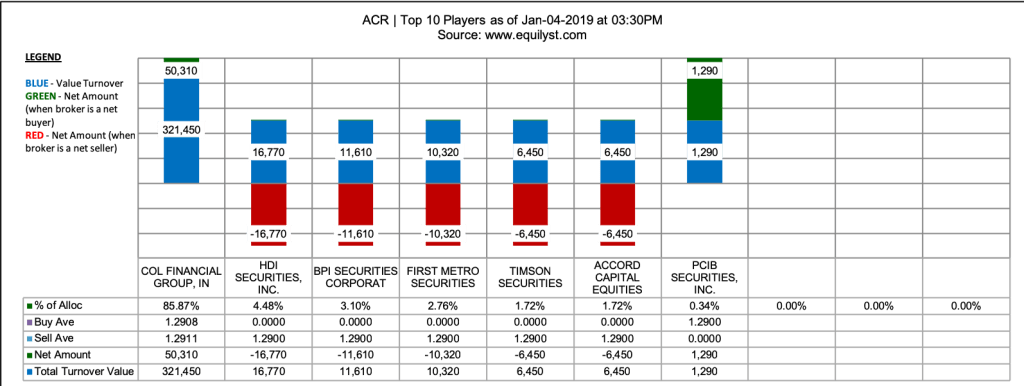 Alsons Consolidated Resources Stock Analysis - Top 10 Players - 1.4.2019