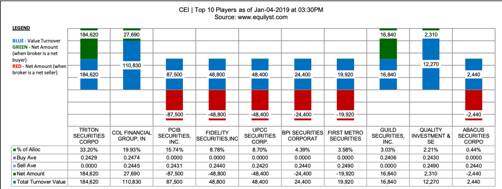 Crown Equities Stock Analysis - Top 10 Players - 1.4.2019