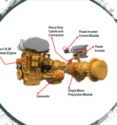 caterpillar electric drive component graphic [ 1280 x 720 Pixel ]
