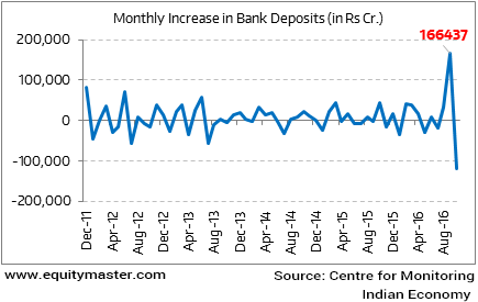 Monthly Increase in Bank Deposits (in Rs Cr.)