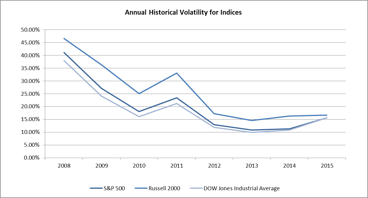 The Importance of Lingering Volatility for Option