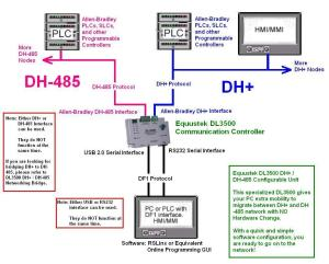 DL3500 Combination Unit (DF1 to DH or DH485) | Equustek