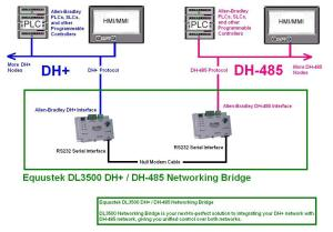 DL3500Communicating DH to DH485 over Serial link