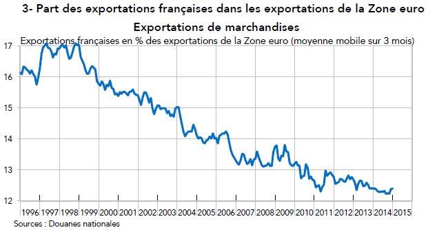 PartEuropeExportMarchandises