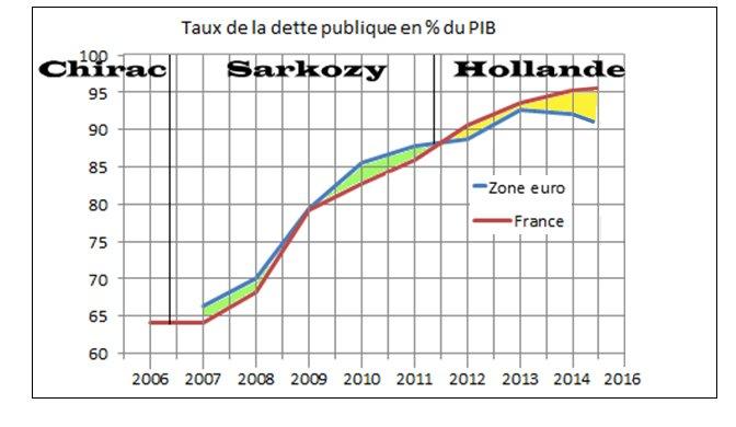 Chirac, Sarkozy, Hollande : qui a été le meilleur