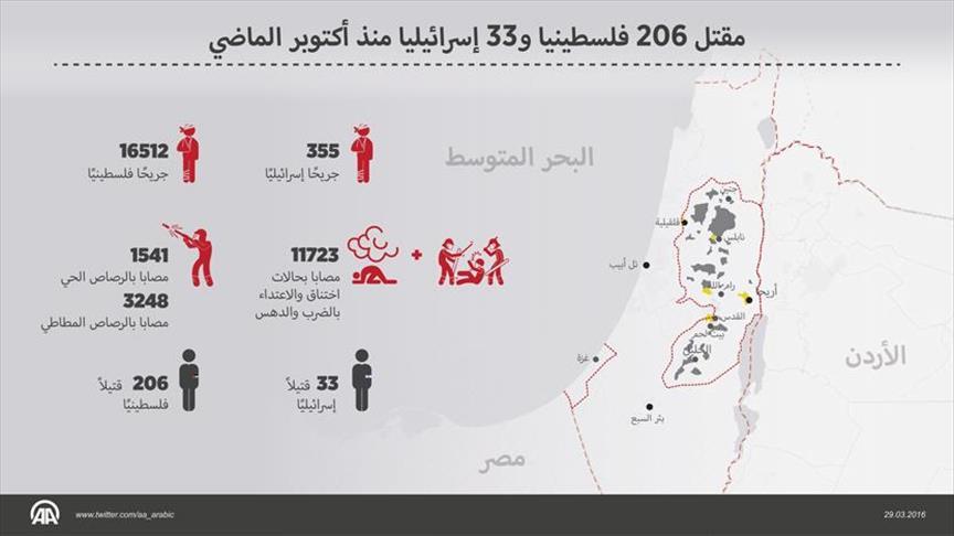 update syuhada Intifadah III Palestina