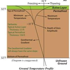 Soil Profile Diagram Of Michigan Pyramid Plot Public Domain Wiring Diagrams Permafrost Tunnel Research Facility Simple