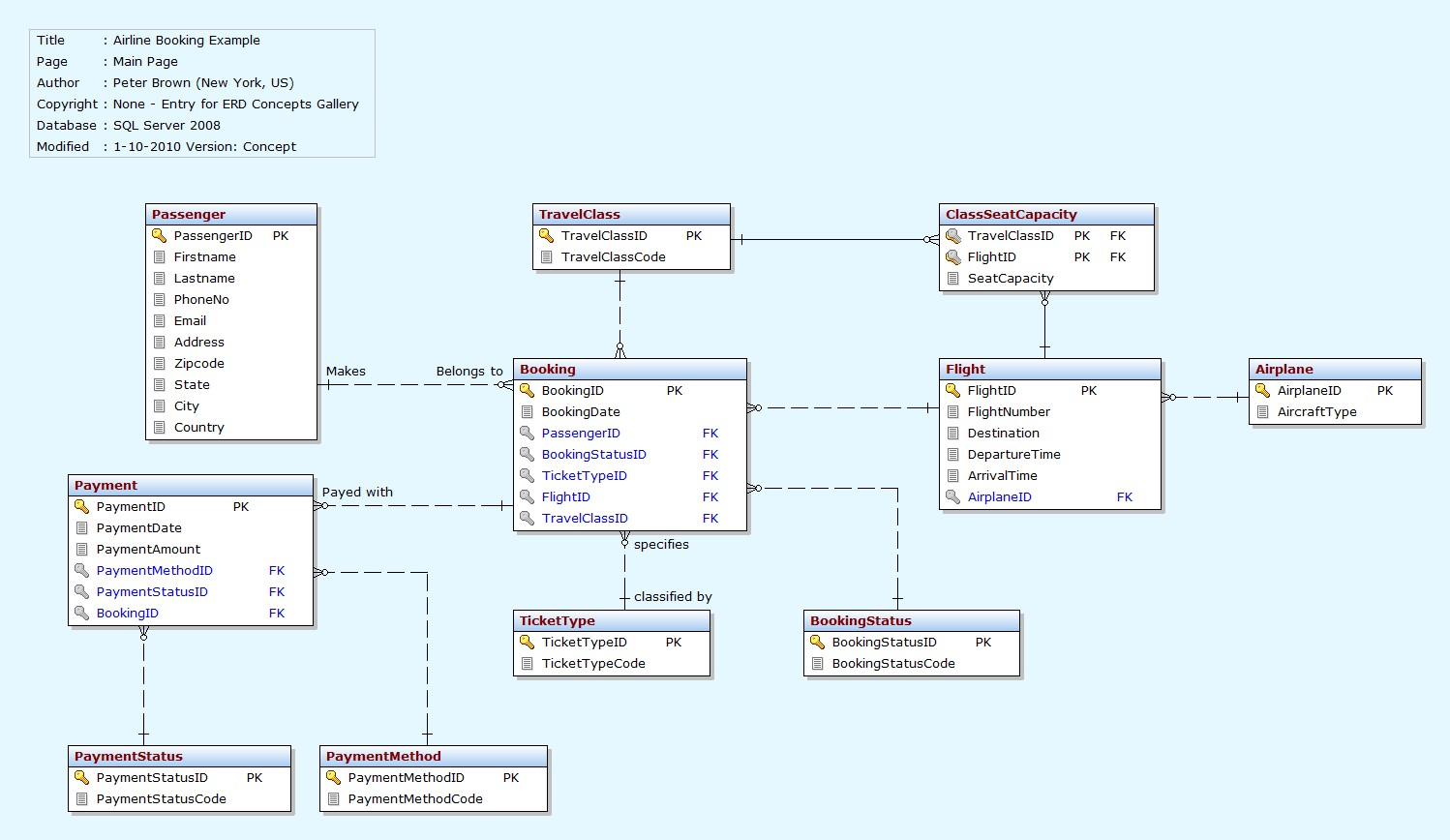 class diagram for railway reservation system exchange mail flow use case airline check